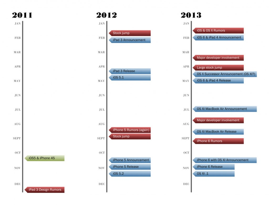iOS and OS X Roadmap to 2013
